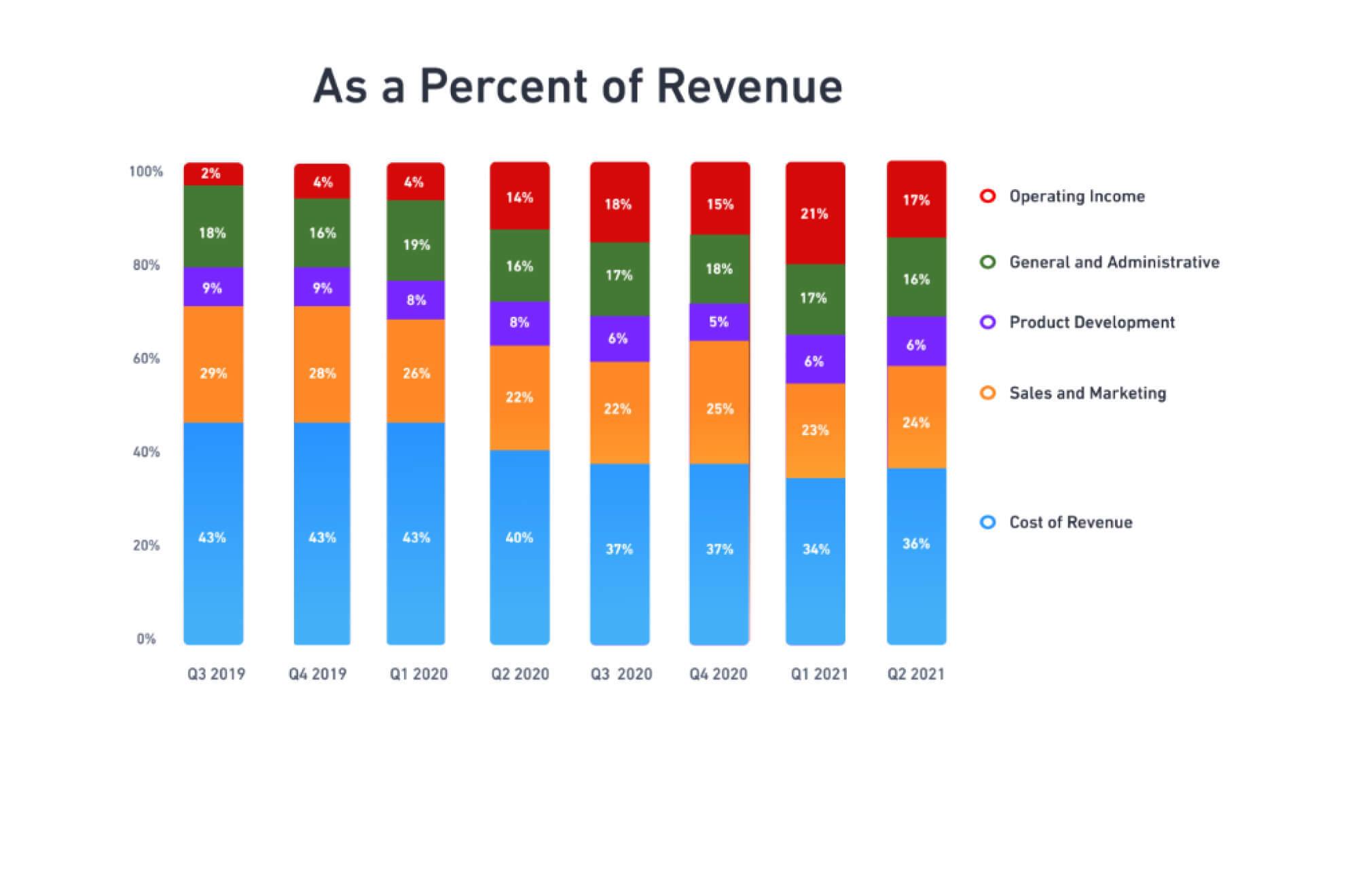 As a Percent of Revenue