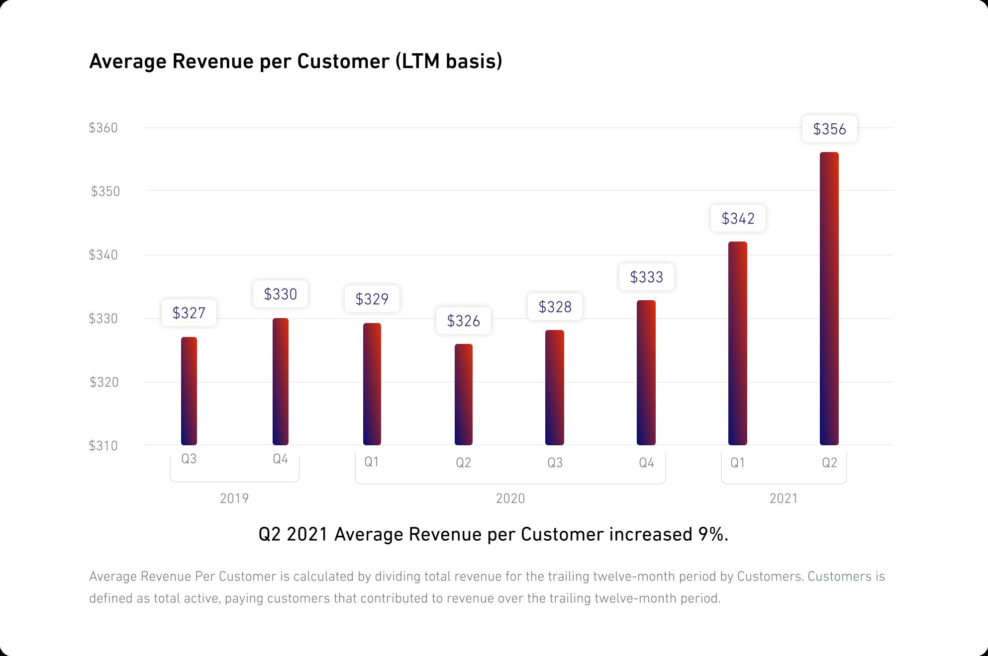 Average Revenue Per Customer (LTM basis)