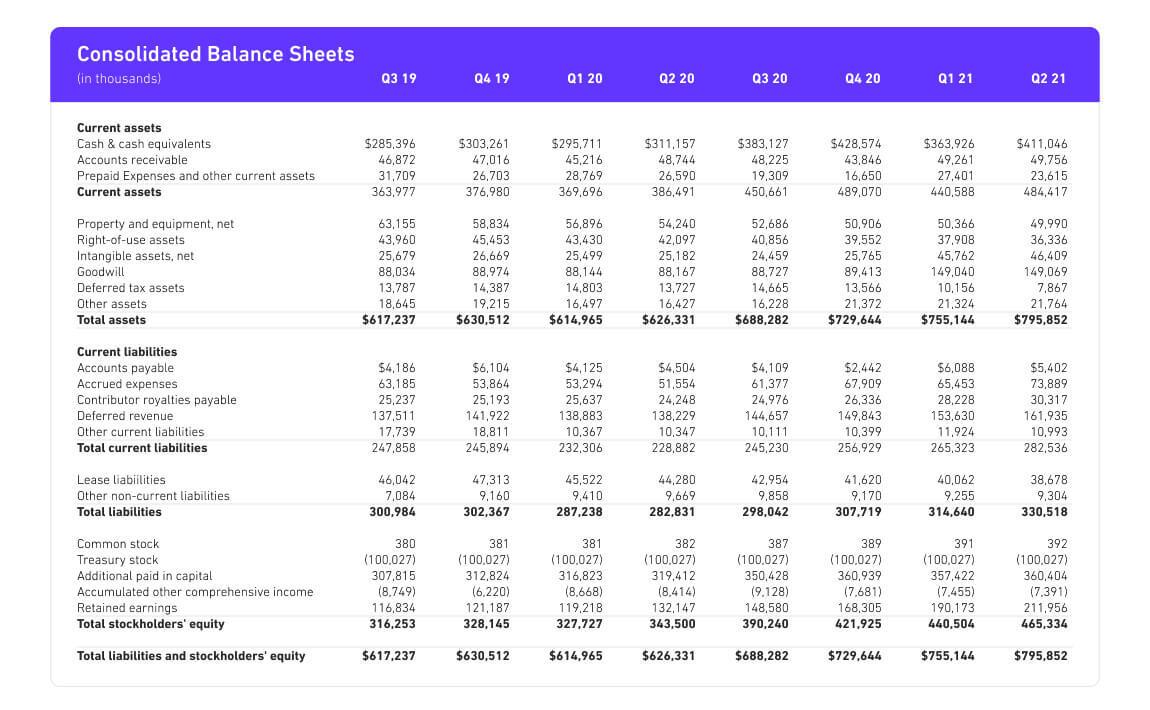 Consolidated Balance Sheets