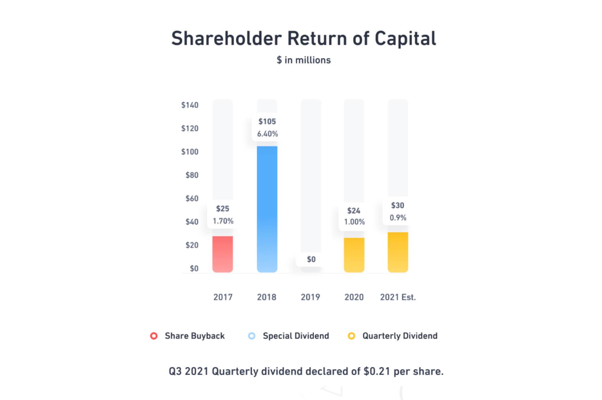 Shareholder Return of Capital