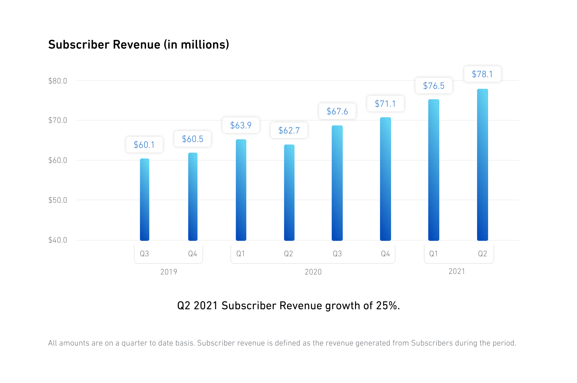 Subscriber Revenue (in millions)