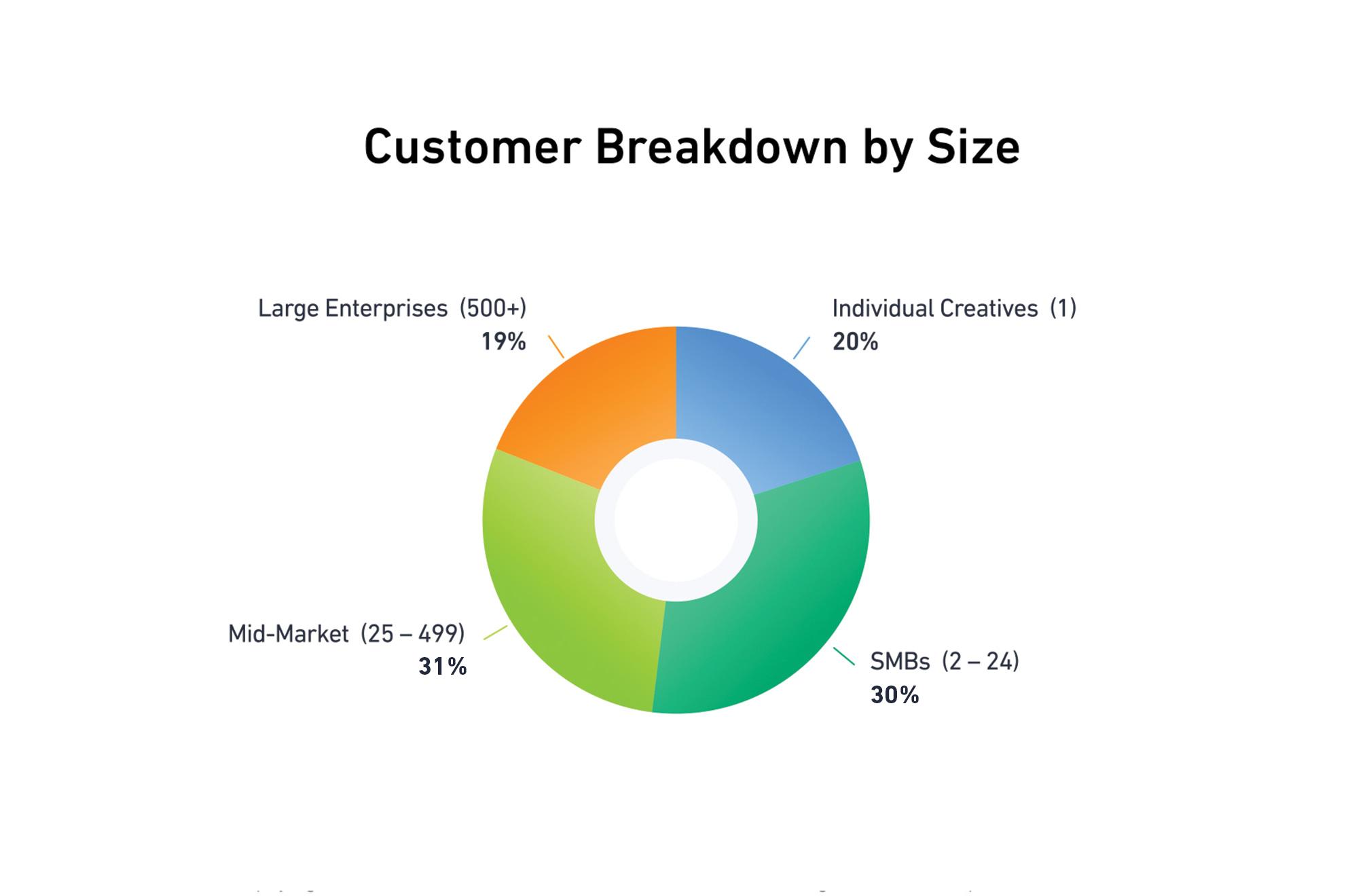 Customer Breakdown by Size