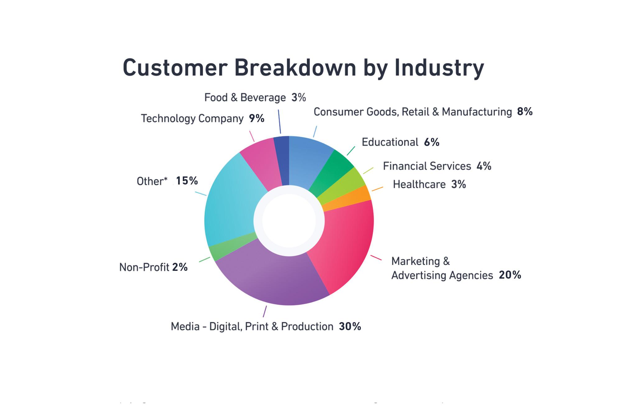 Customer Breakdown by Industry